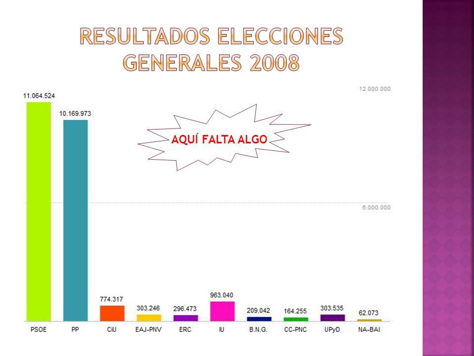 Resultados elecciones generales 2008