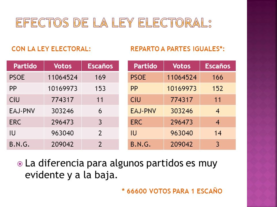 EFECTOS DE LA LEY ELECTORAL: