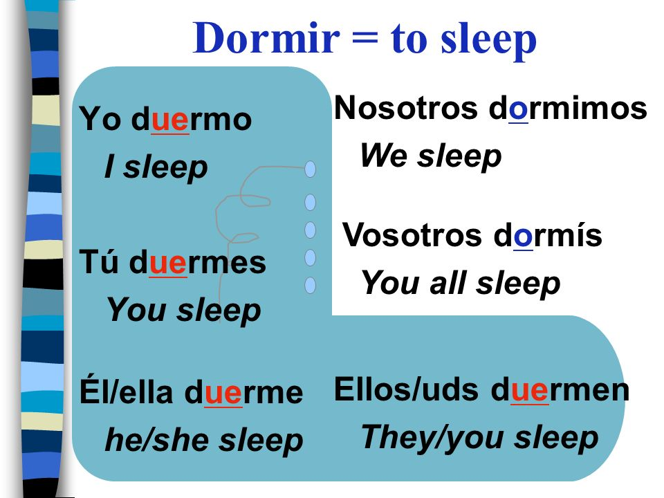 Dormir = to sleep Nosotros dormimos Yo duermo We sleep I sleep
