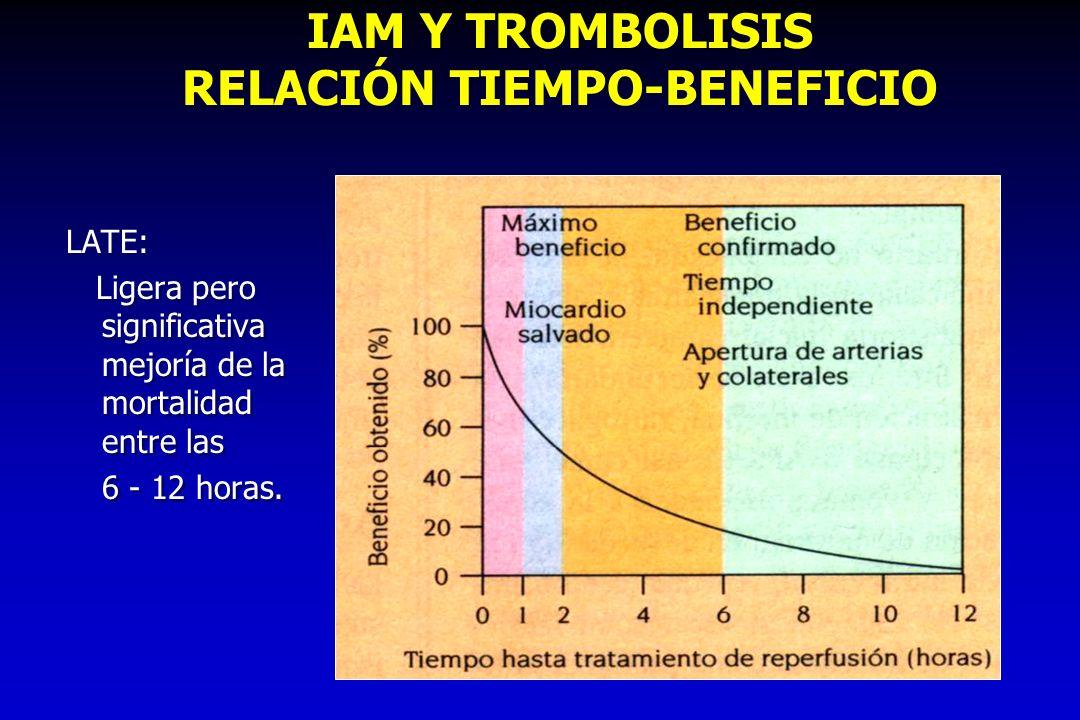 IAM Y TROMBOLISIS RELACIÓN TIEMPO-BENEFICIO