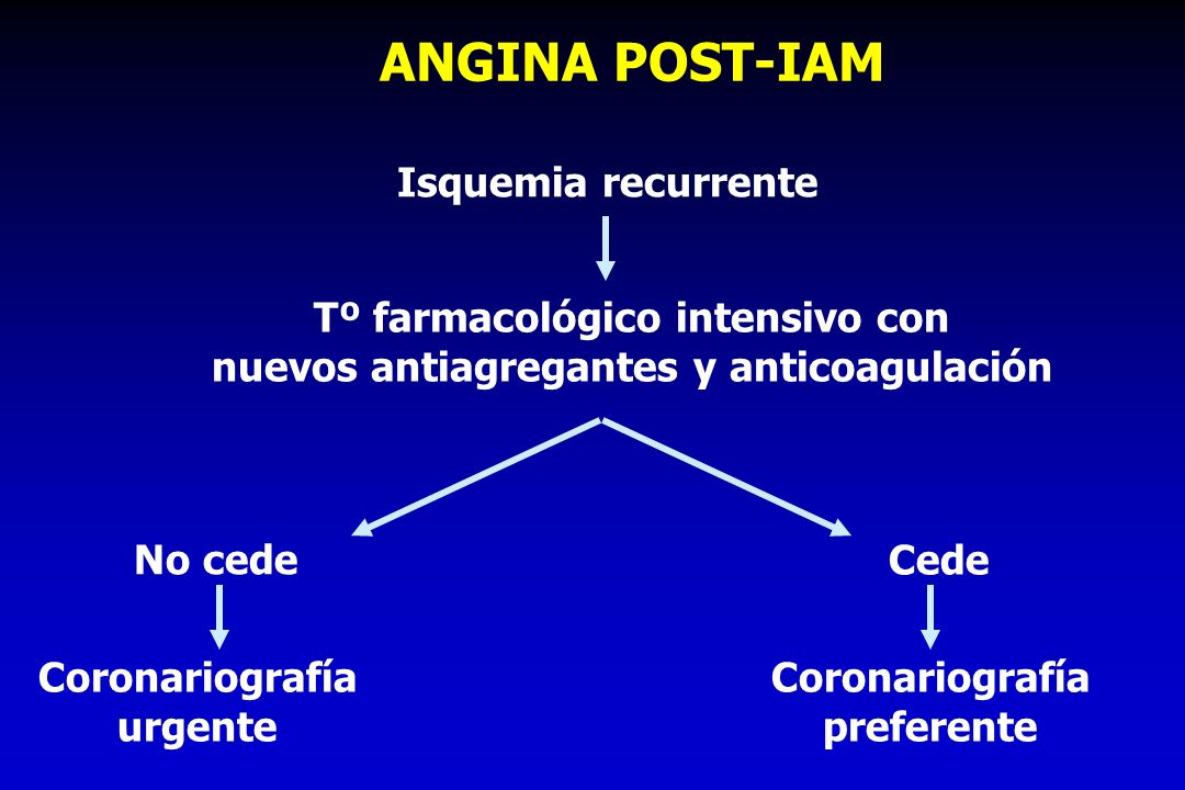 ANGINA POST-IAM Isquemia recurrente