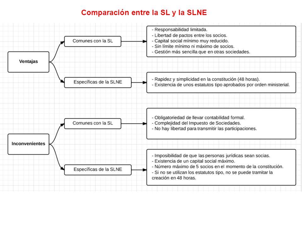 Comparación entre la SL y la SLNE