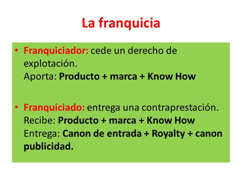 La franquicia Franquiciador: cede un derecho de explotación. Aporta: Producto + marca + Know How.