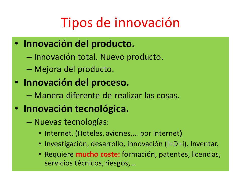 Tipos de innovación Innovación del producto. Innovación del proceso.