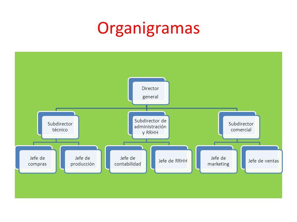 Organigramas general Director Subdirector técnico Jefe de compras