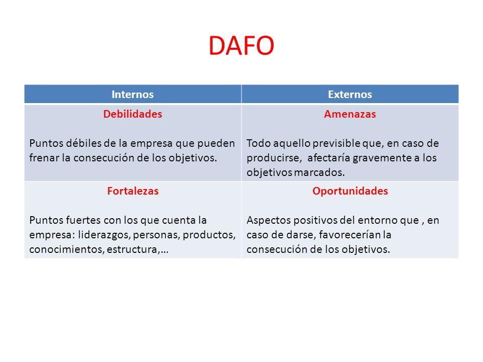 DAFO Internos Externos Debilidades