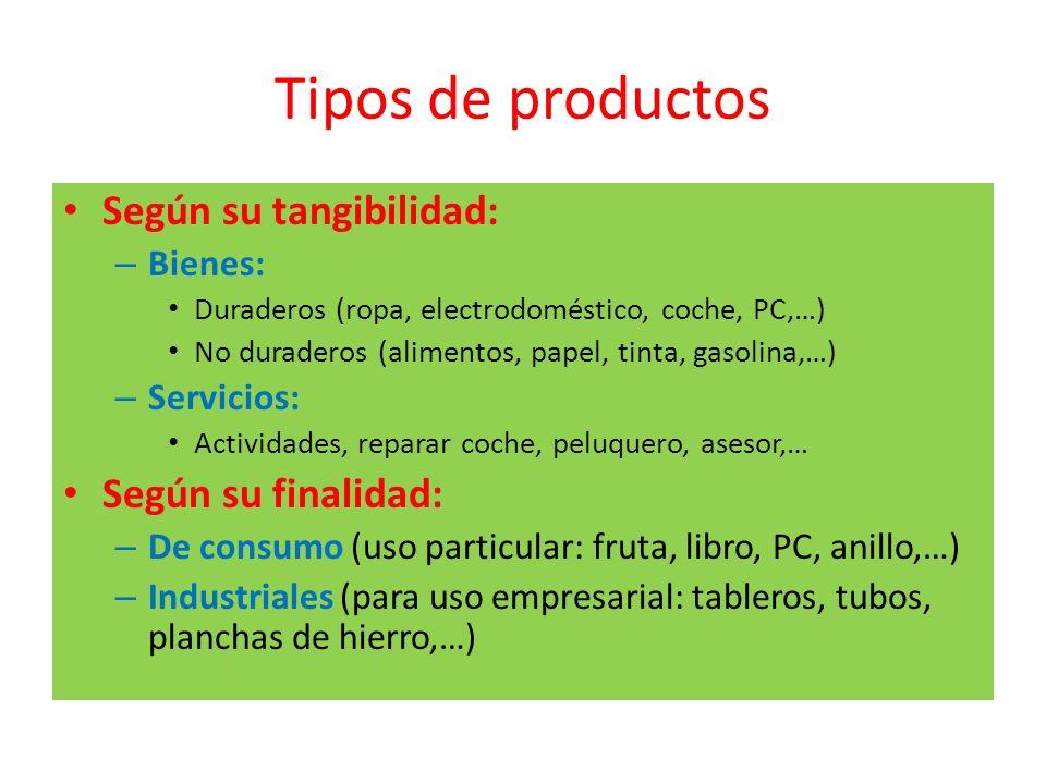 Tipos de productos Según su tangibilidad: Según su finalidad: Bienes: