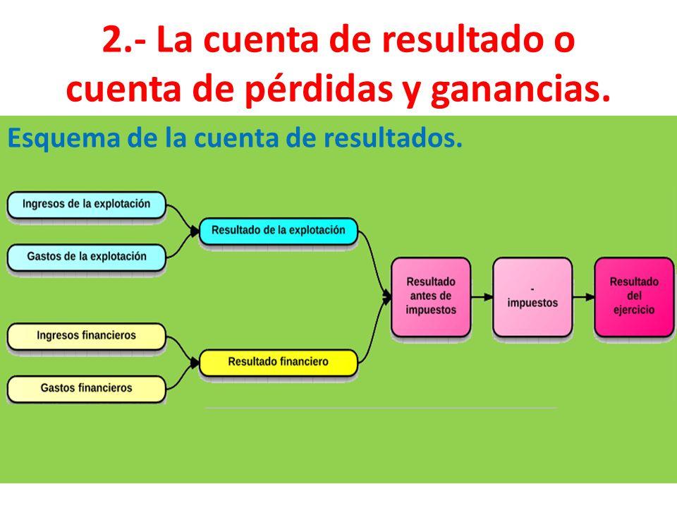 2.- La cuenta de resultado o cuenta de pérdidas y ganancias.