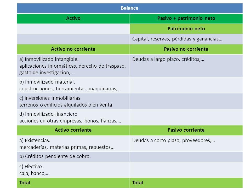 Pasivo + patrimonio neto