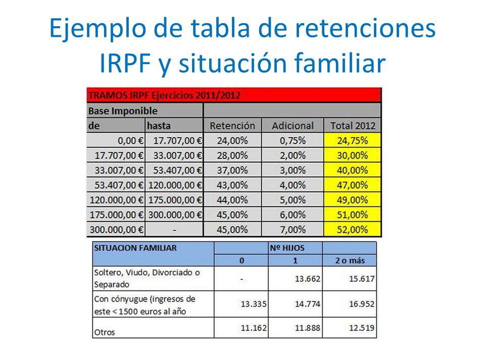 Ejemplo de tabla de retenciones IRPF y situación familiar