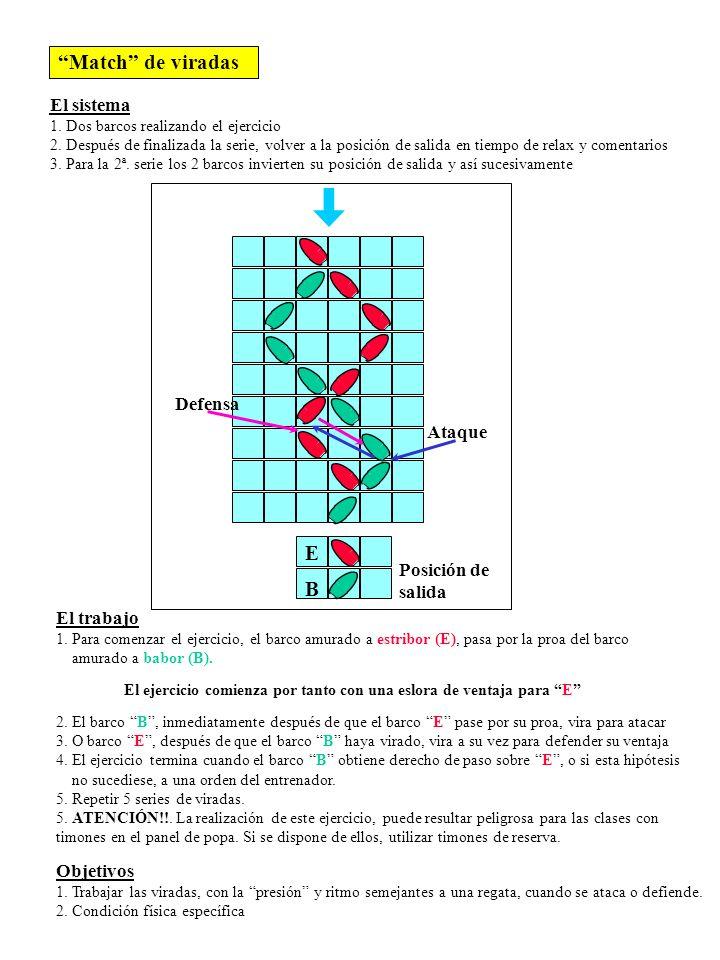 Match de viradas E B El sistema Defensa Ataque Posición de salida