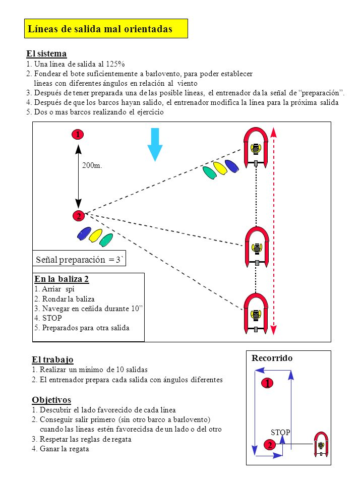 1 Líneas de salida mal orientadas El sistema Señal preparación = 3`