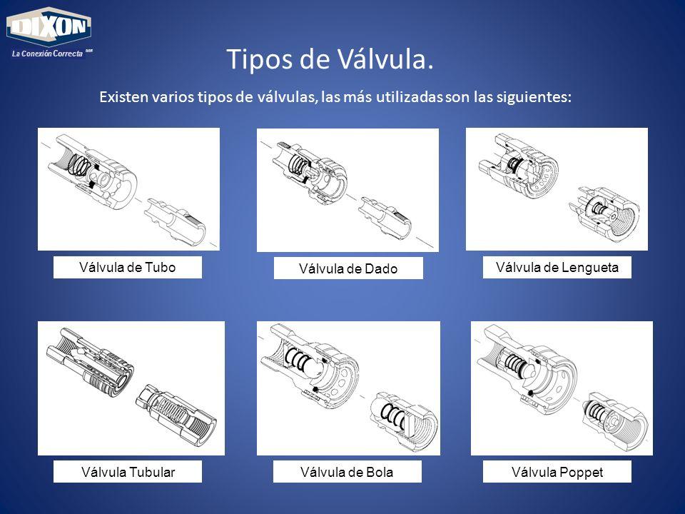 MR La Conexión Correcta. Tipos de Válvula. Existen varios tipos de válvulas, las más utilizadas son las siguientes: