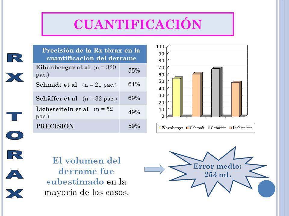 Precisión de la Rx tórax en la cuantificación del derrame
