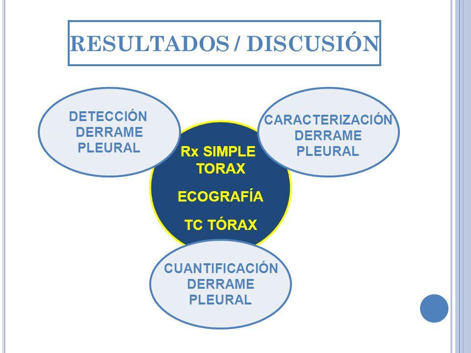 RESULTADOS / DISCUSIÓN CUANTIFICACIÓN DERRAME PLEURAL