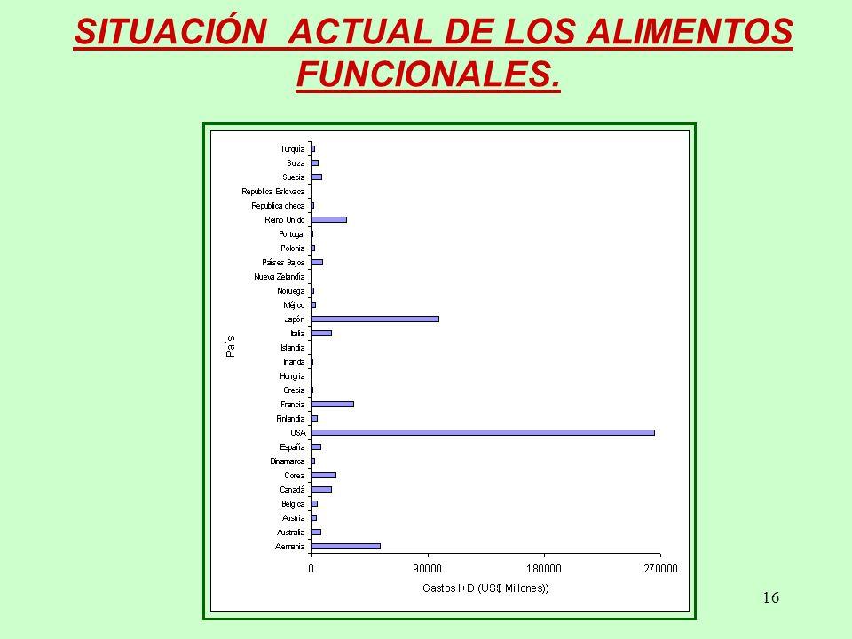 SITUACIÓN ACTUAL DE LOS ALIMENTOS FUNCIONALES.