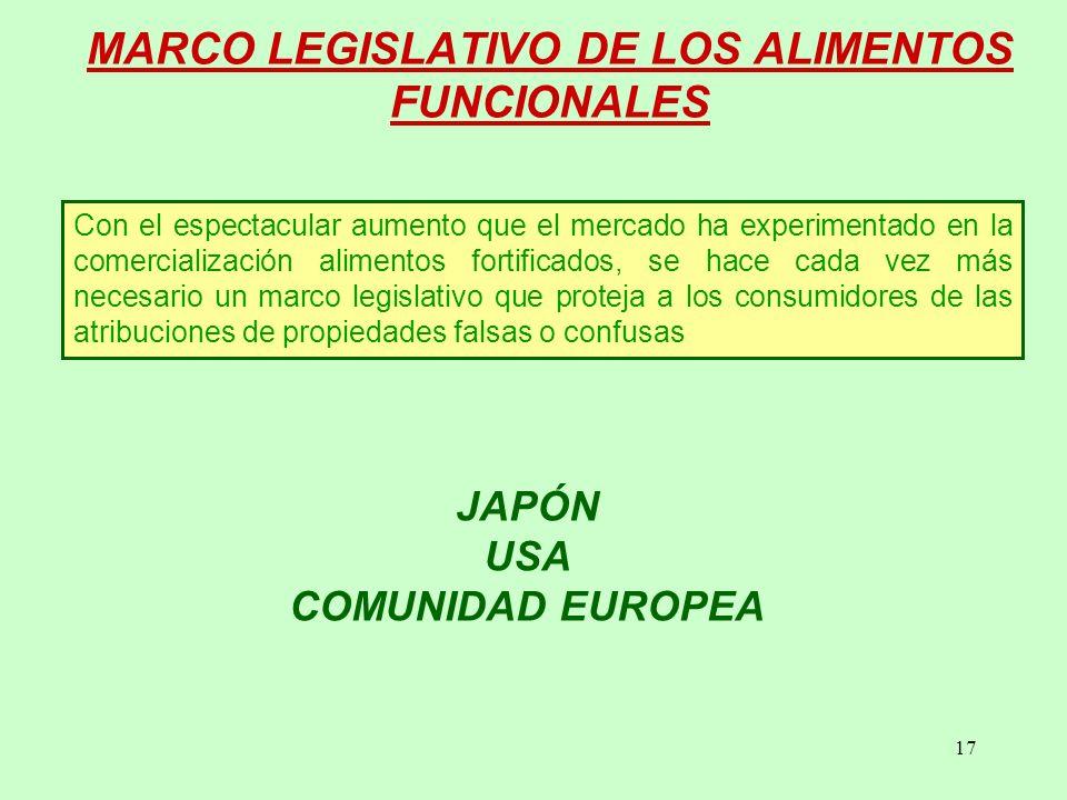 MARCO LEGISLATIVO DE LOS ALIMENTOS FUNCIONALES