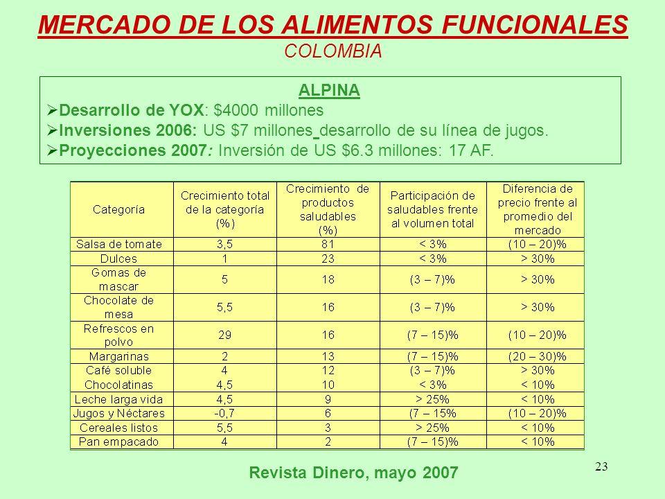 MERCADO DE LOS ALIMENTOS FUNCIONALES COLOMBIA