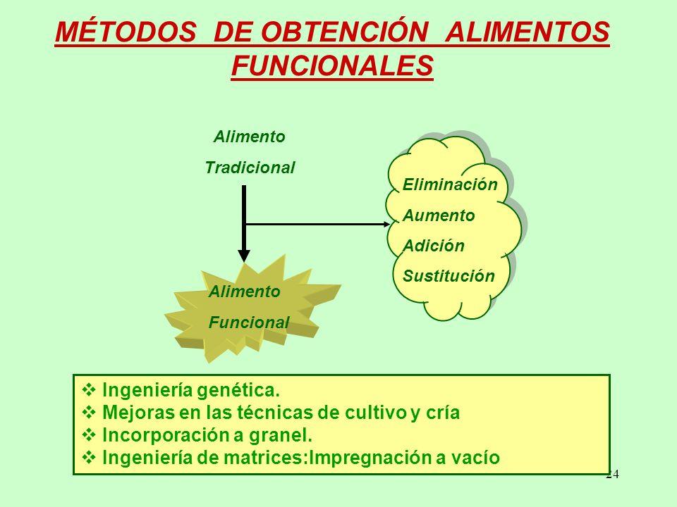 MÉTODOS DE OBTENCIÓN ALIMENTOS FUNCIONALES