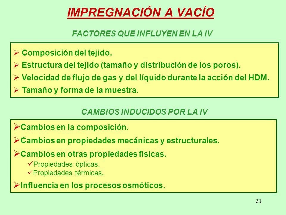 FACTORES QUE INFLUYEN EN LA IV CAMBIOS INDUCIDOS POR LA IV