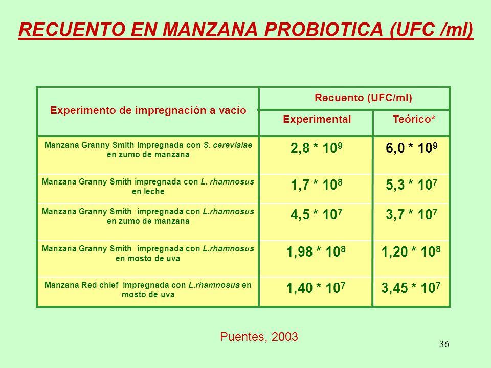 RECUENTO EN MANZANA PROBIOTICA (UFC /ml)