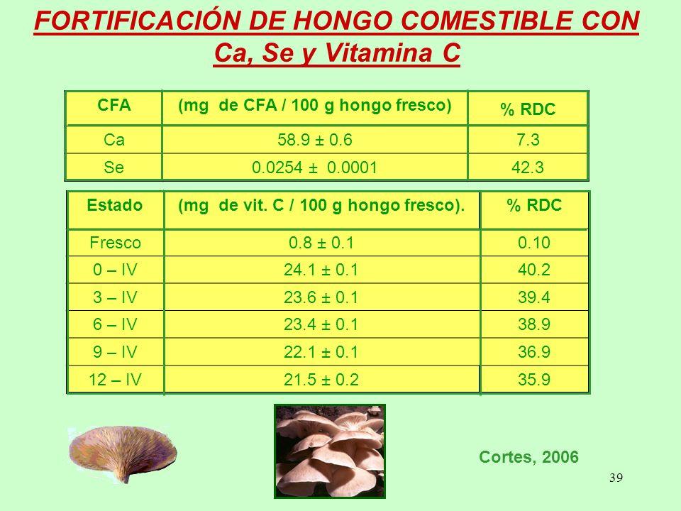FORTIFICACIÓN DE HONGO COMESTIBLE CON Ca, Se y Vitamina C