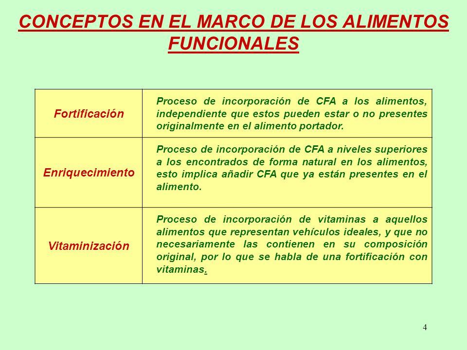 CONCEPTOS EN EL MARCO DE LOS ALIMENTOS FUNCIONALES