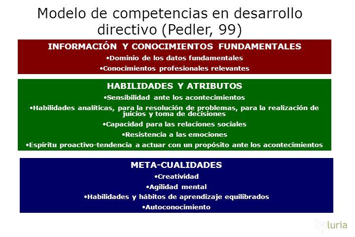 Modelo de competencias en desarrollo directivo (Pedler, 99)