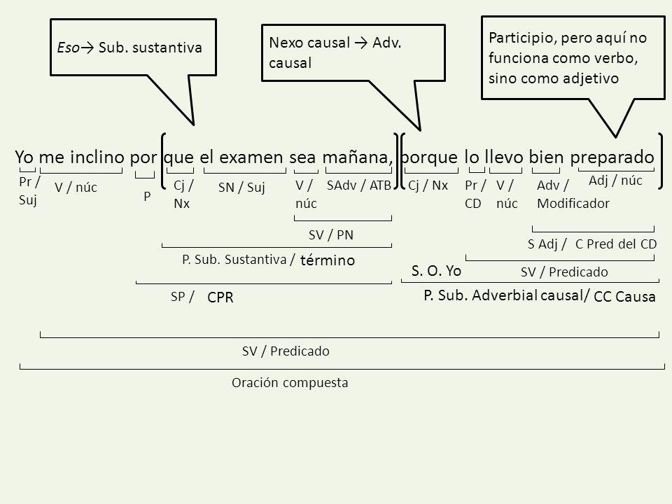 Eso→ Sub. sustantiva Participio, pero aquí no funciona como verbo, sino como adjetivo. Nexo causal → Adv. causal.