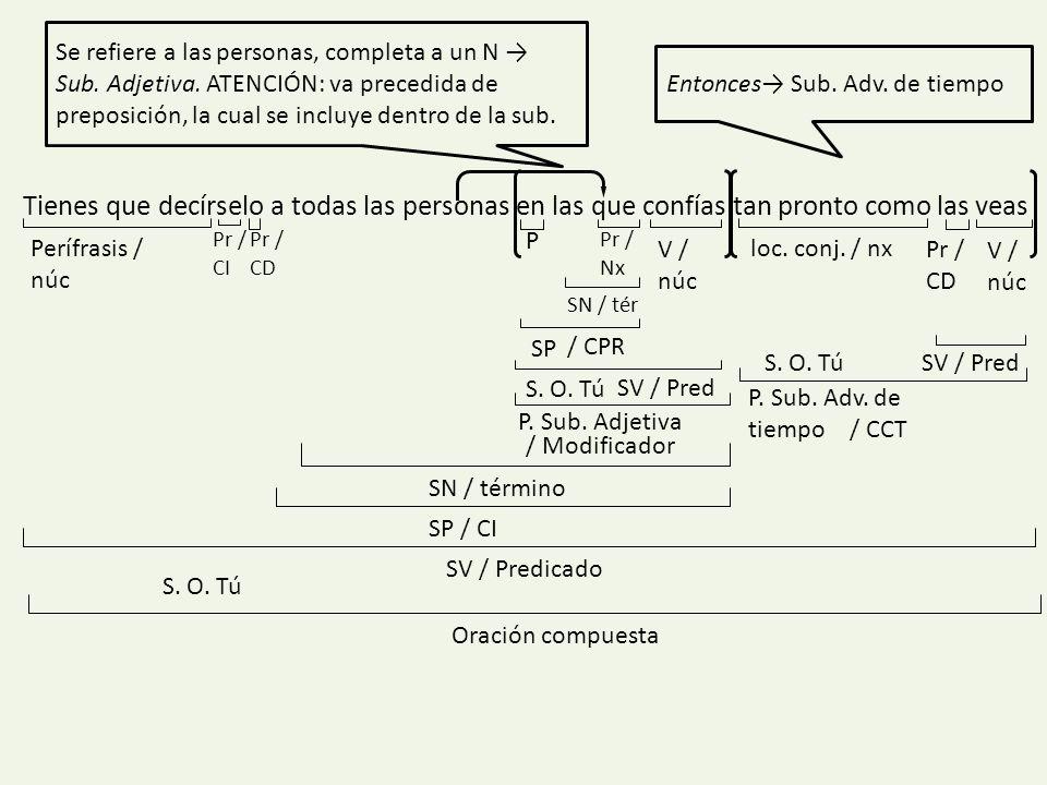 Se refiere a las personas, completa a un N → Sub. Adjetiva