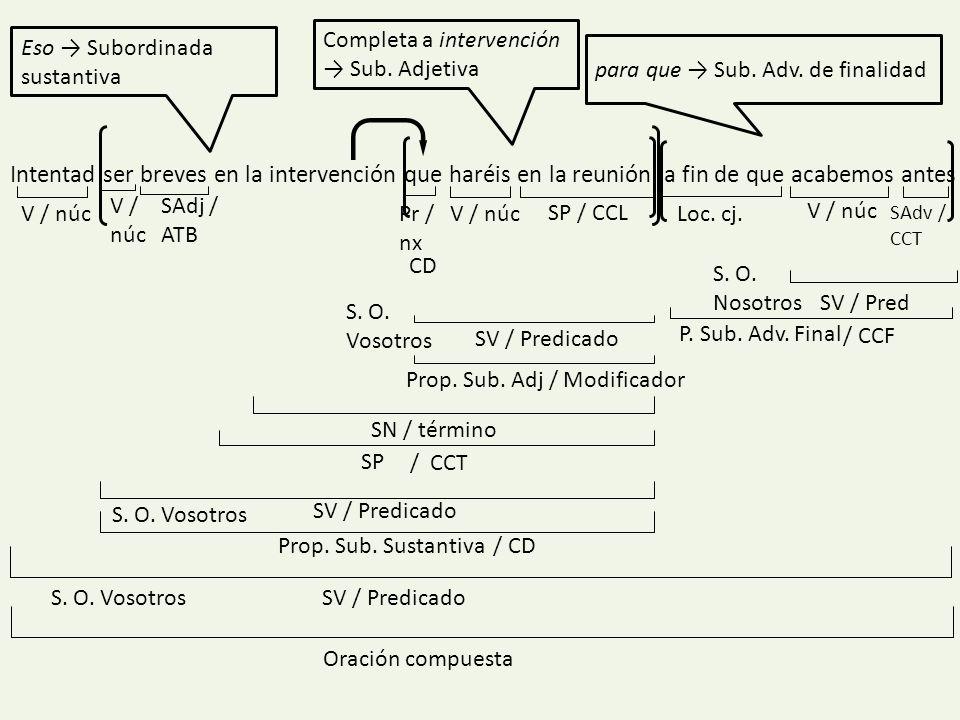 Completa a intervención → Sub. Adjetiva