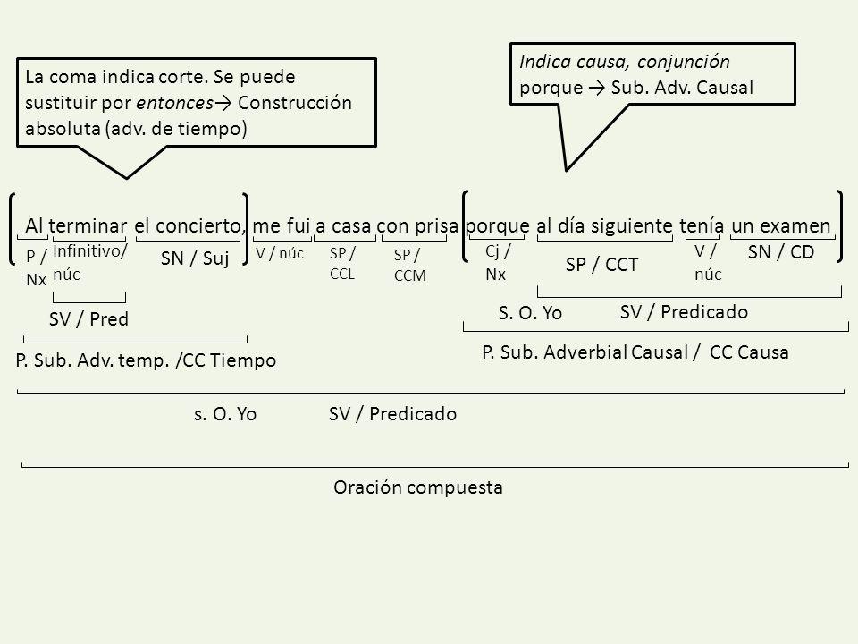 Indica causa, conjunción porque → Sub. Adv. Causal