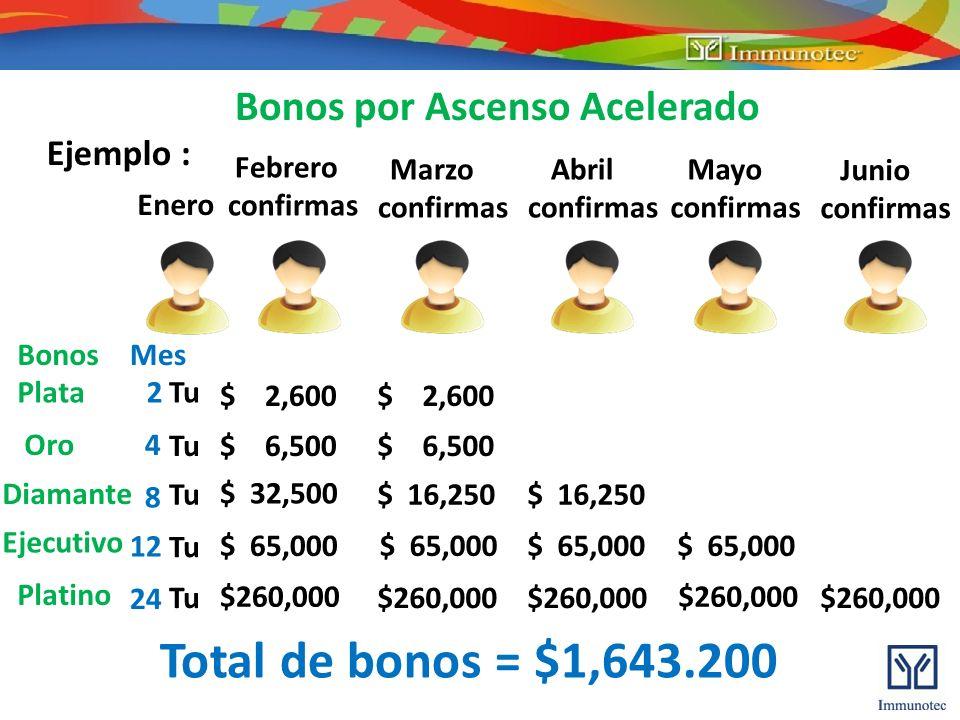 Total de bonos = $1,643.200 Bonos por Ascenso Acelerado Ejemplo :