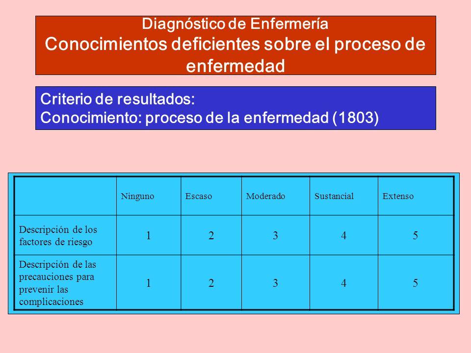 Criterio de resultados: Conocimiento: proceso de la enfermedad (1803)