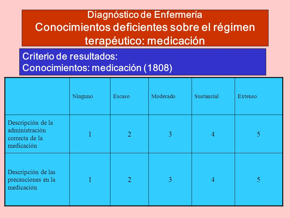 Criterio de resultados: Conocimientos: medicación (1808)