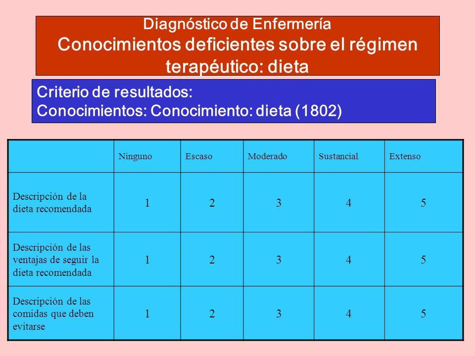 Criterio de resultados: Conocimientos: Conocimiento: dieta (1802)