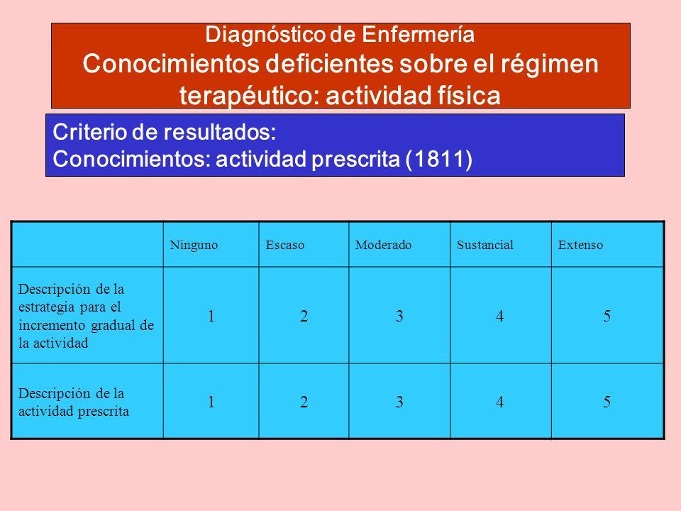 Criterio de resultados: Conocimientos: actividad prescrita (1811)