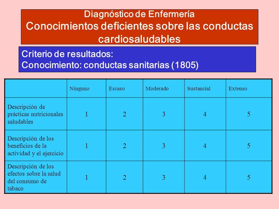 Criterio de resultados: Conocimiento: conductas sanitarias (1805)