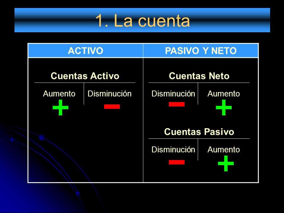 1. La cuenta ACTIVO PASIVO Y NETO Cuentas Activo Cuentas Neto