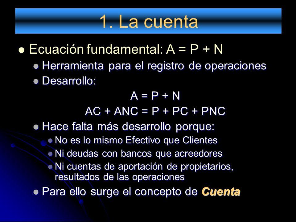 1. La cuenta Ecuación fundamental: A = P + N