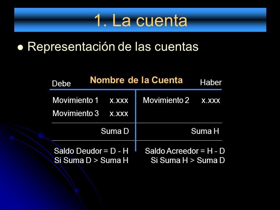 1. La cuenta Representación de las cuentas Nombre de la Cuenta Debe
