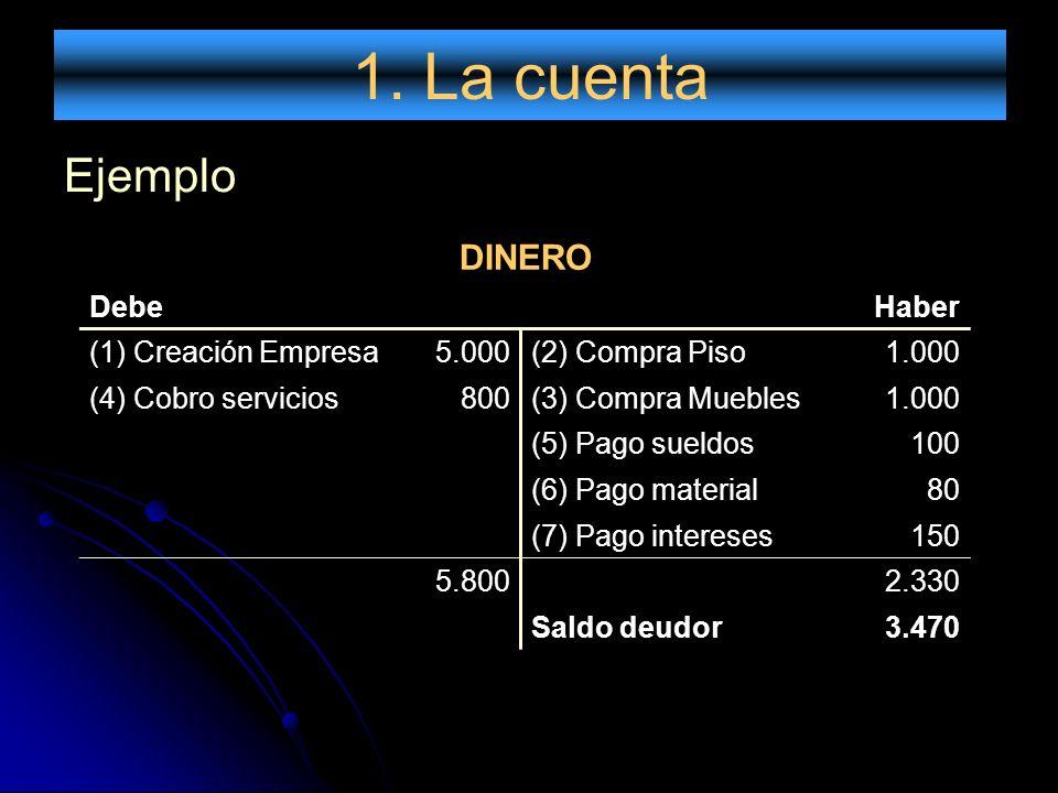 1. La cuenta Ejemplo DINERO Debe Haber (1) Creación Empresa 5.000