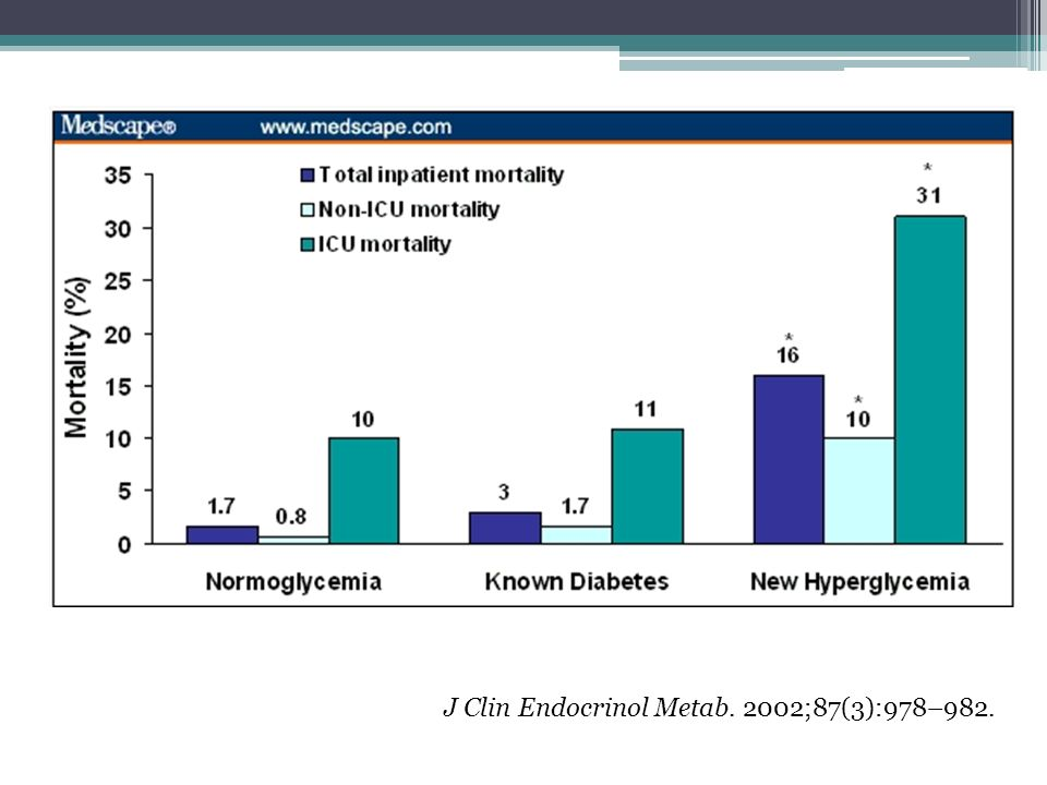 J Clin Endocrinol Metab. 2002;87(3):978–982.