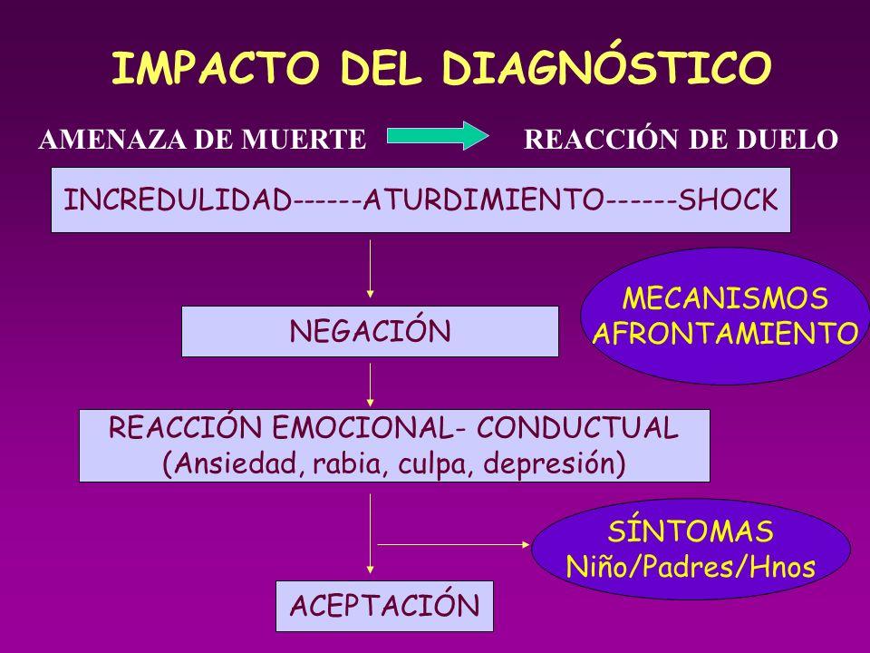 IMPACTO DEL DIAGNÓSTICO
