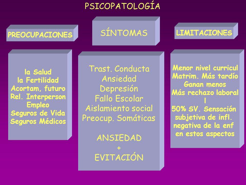 PSICOPATOLOGÍA SÍNTOMAS Trast. Conducta Ansiedad Depresión