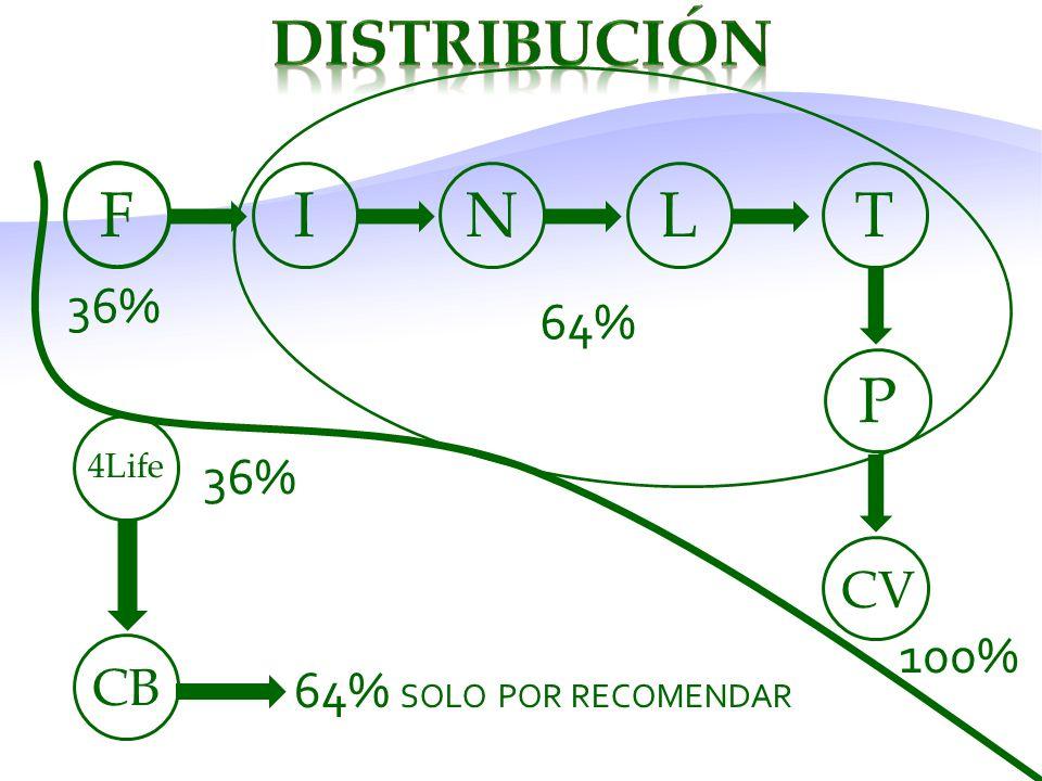 DISTRIBUCIÓN F I N L T P 36% 64% 36% CV 100% CB