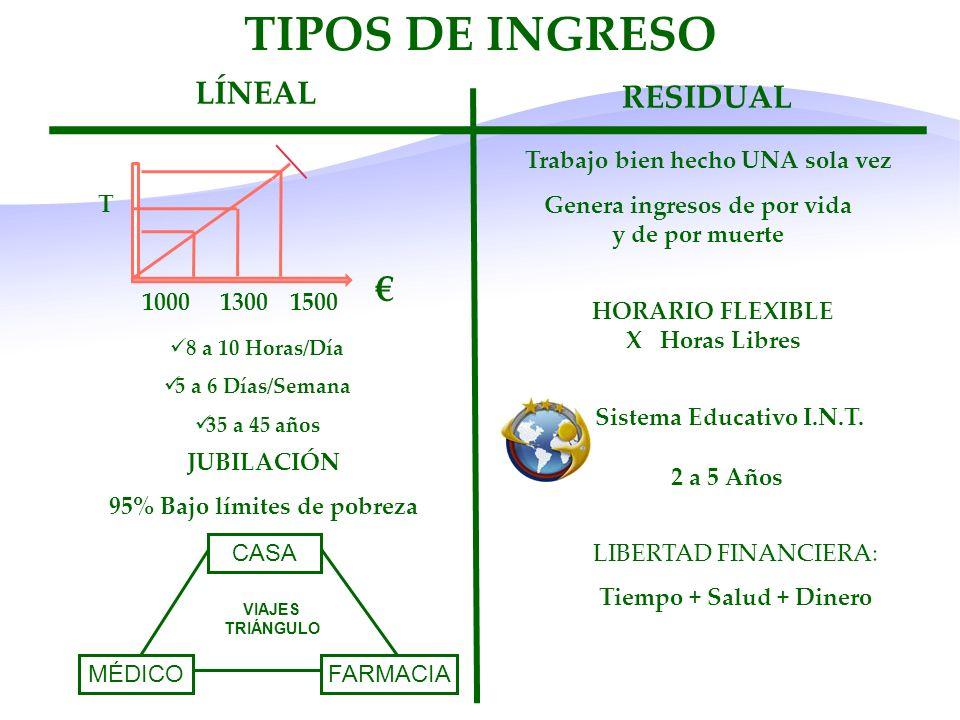 TIPOS DE INGRESO € LÍNEAL RESIDUAL T 1000 1300 1500