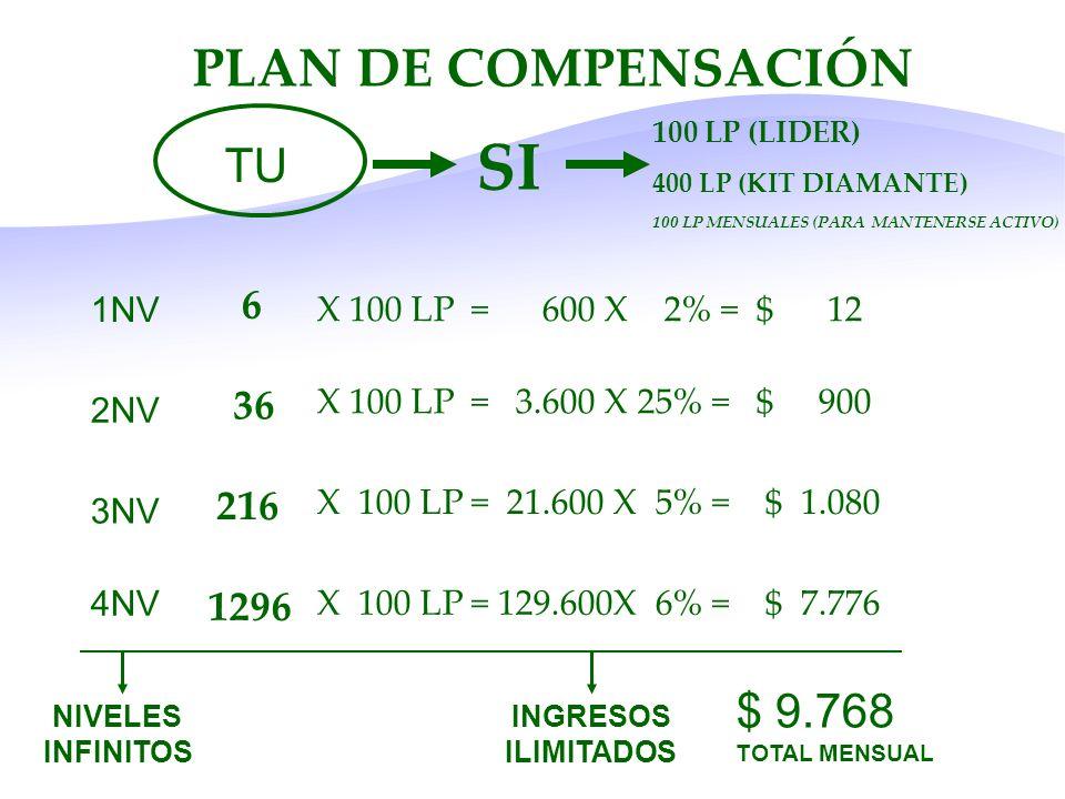 SI PLAN DE COMPENSACIÓN TU $ 9.768 TOTAL MENSUAL 6 36 216 1296 1NV