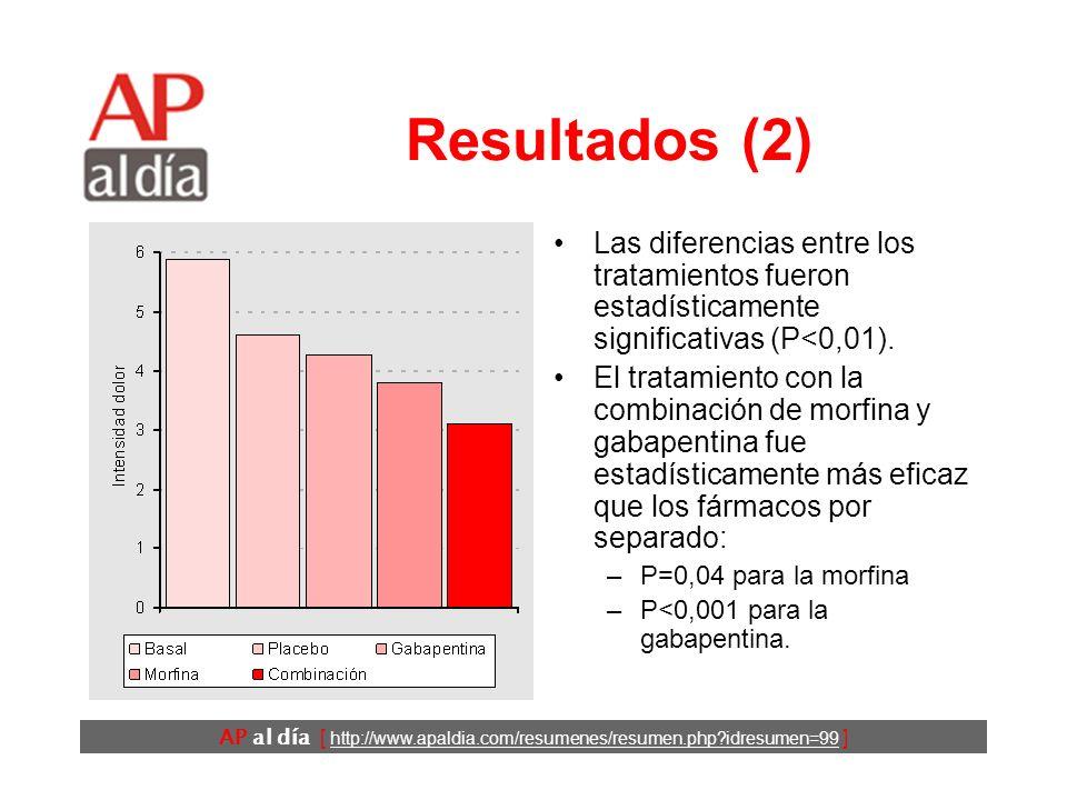 Resultados (2) Las diferencias entre los tratamientos fueron estadísticamente significativas (P<0,01).