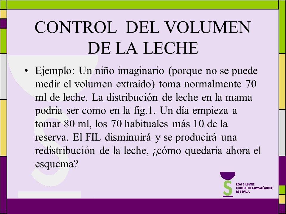 CONTROL DEL VOLUMEN DE LA LECHE